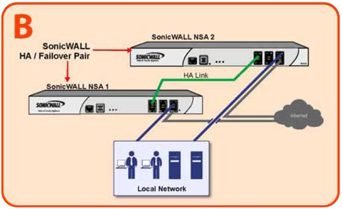 Stateful High Availability Example